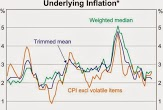 Underlying inflation 1993-2013 - RBA