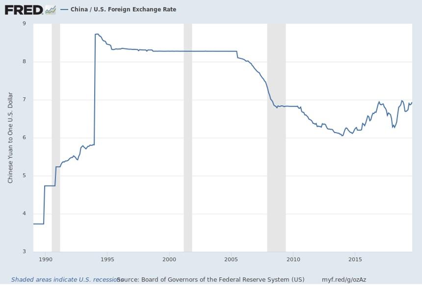 china exchange rate