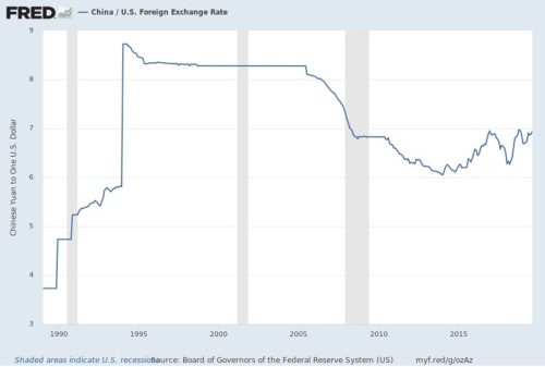 china exchange rate